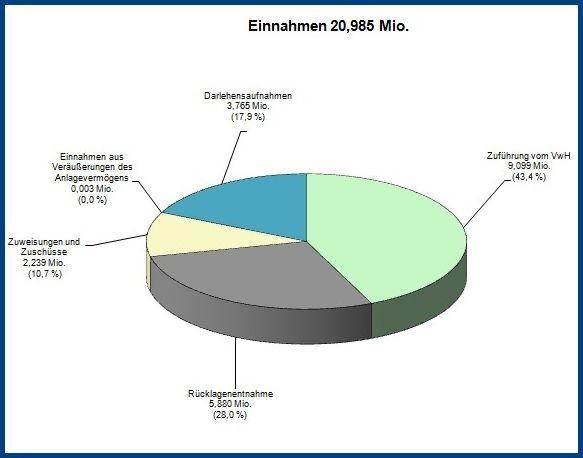 VmH-Einnahmen