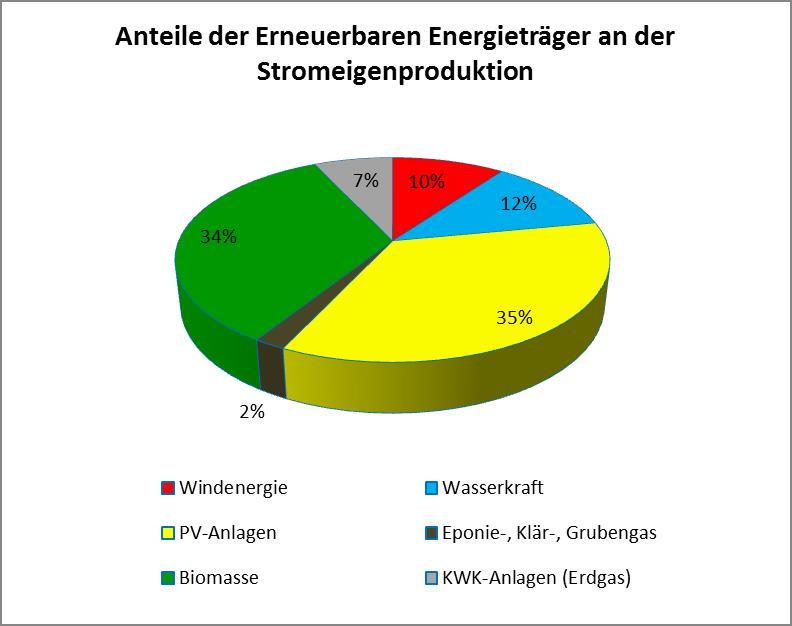 Stromproduktion_EEs